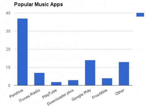 music-popularity-3